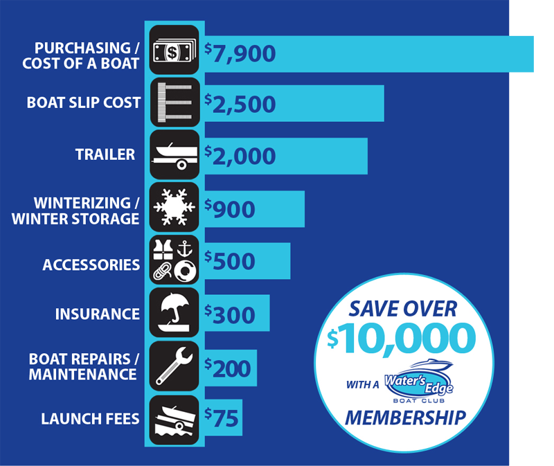 Typical Boat Ownership Costs